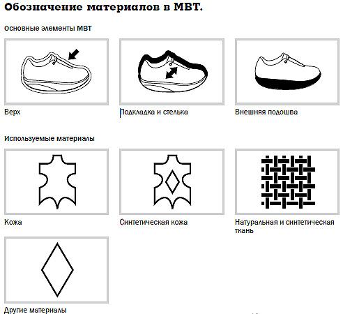 Обувь МВТ / Обувь mbt  - обозначение материалов