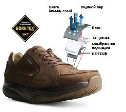 Обувь МВТ / Обувь mbt  - внутрення подкладка MBT GORE-TEX®